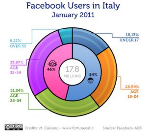 statistiche facebook 2011